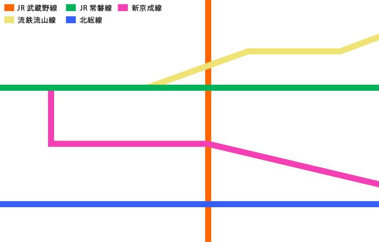 松戸市内の路線図